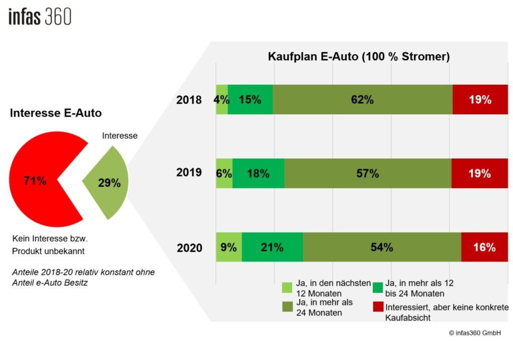 Kaufabsicht e-Auto 2020