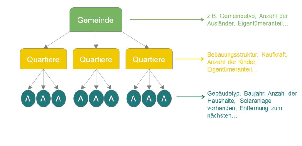 Schematische Darstellung eines hierarchischen Mehrebenenmodells mit möglichen Variablen für die einzelnen Ebenen